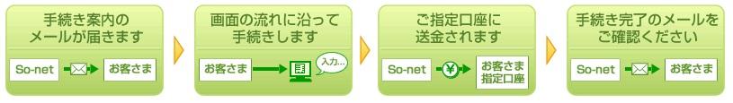 NURO光キャッシュバックの受け取り方法