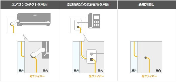 NURO光の光ケーブルの取り込み方法